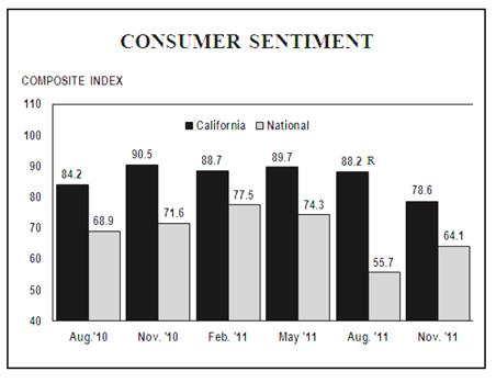 Consumer Confidence Graph
